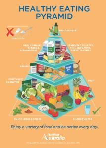 Pirámide Alimentación Australia